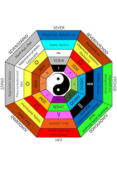 Aký som živel podľa Feng shui?